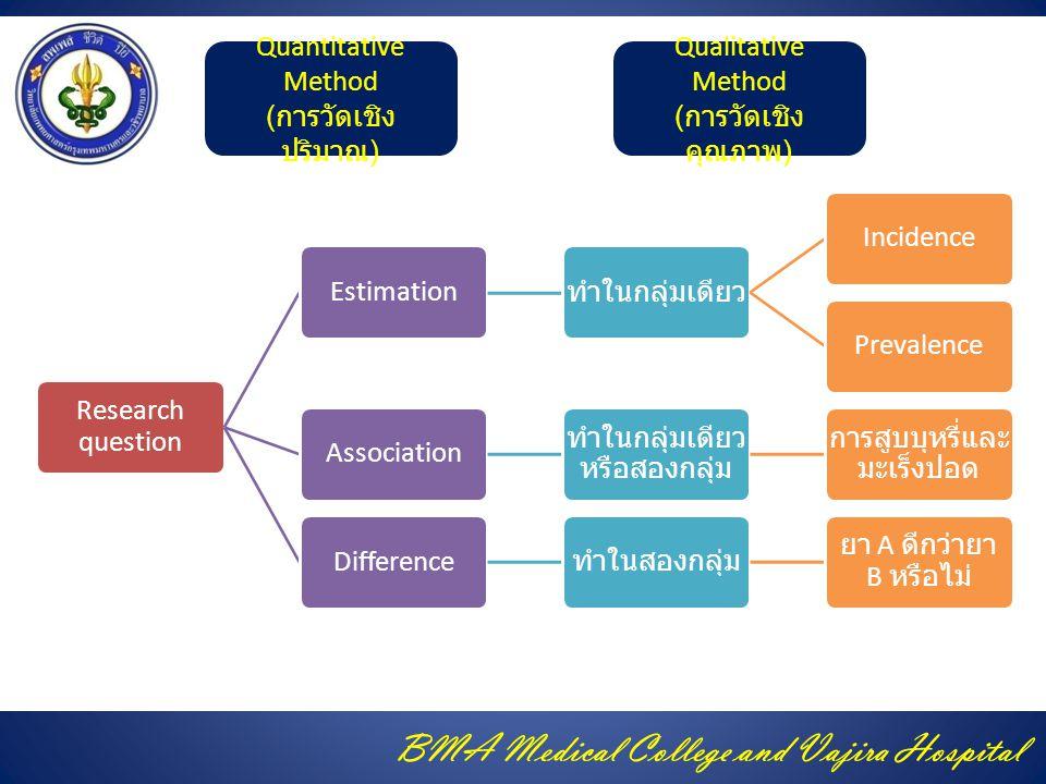 Quantitative Method (การวัดเชิงปริมาณ) Qualitative Method