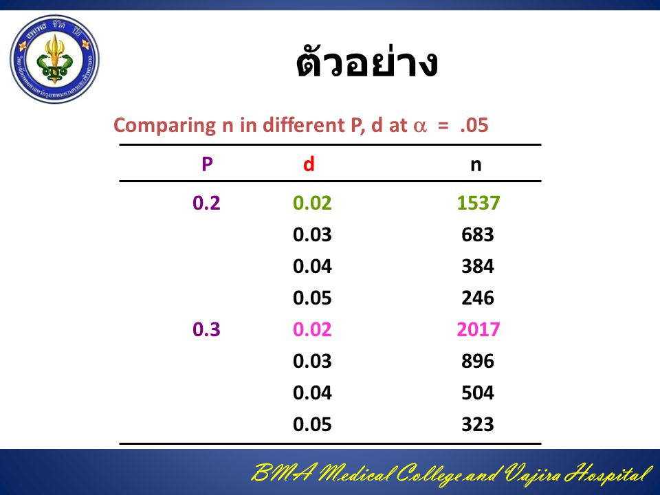 ตัวอย่าง Comparing n in different P, d at a = .05 P d n 0.2 0.02 1537