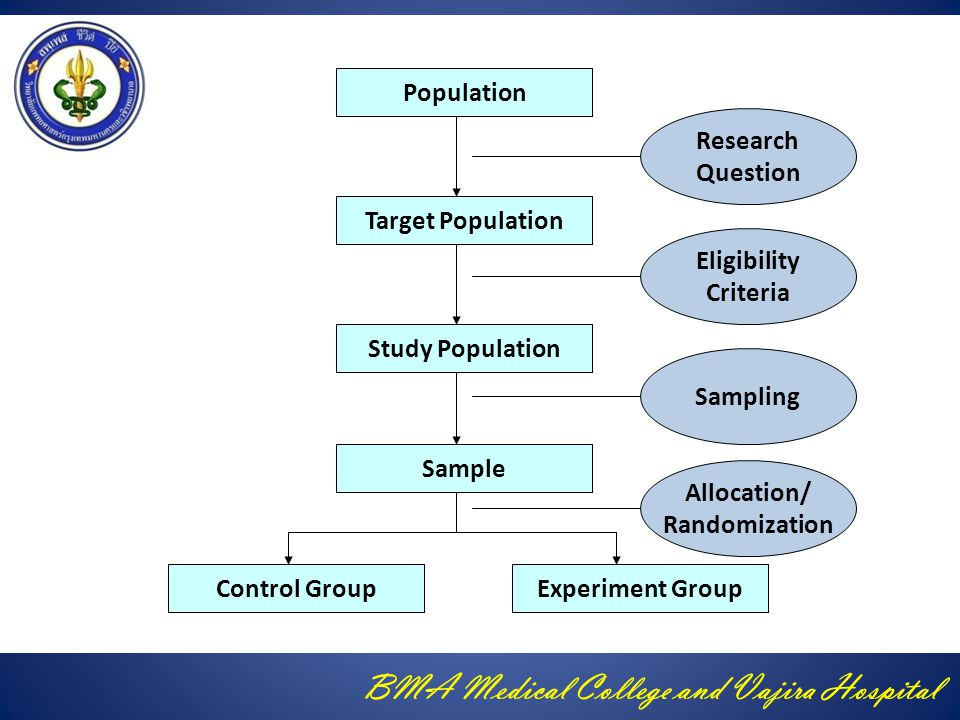 Population Research. Question. Target Population. Eligibility Criteria. Study Population. Sampling.