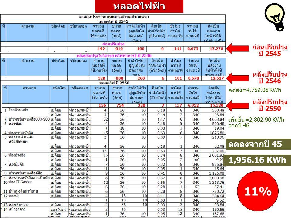 11% หลอดไฟฟ้า ลดลงจากปี 45 1,956.16 KWh x =