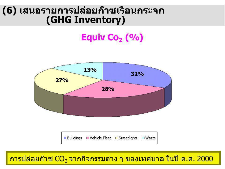 (6) เสนอรายการปล่อยก๊าซเรือนกระจก (GHG Inventory)