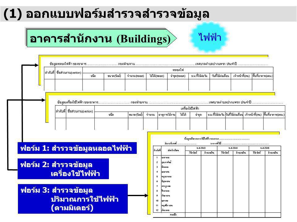 (1) ออกแบบฟอร์มสำรวจสำรวจข้อมูล