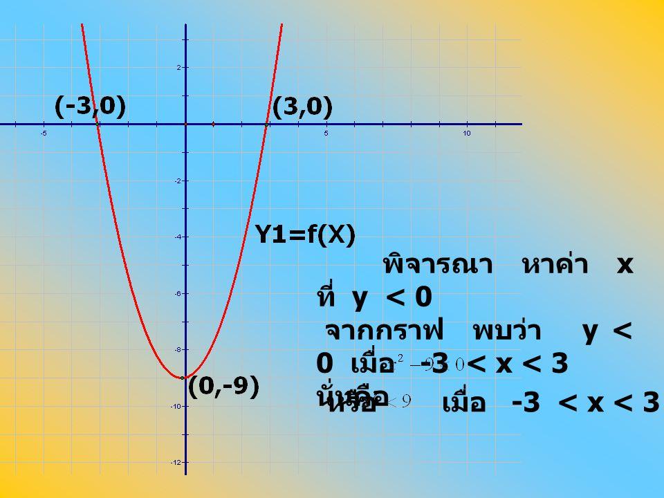 พิจารณา หาค่า x ที่ y < 0