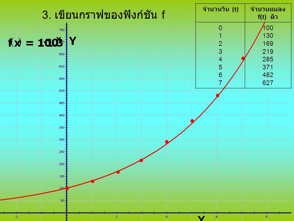 3. เขียนกราฟของฟังก์ชัน f