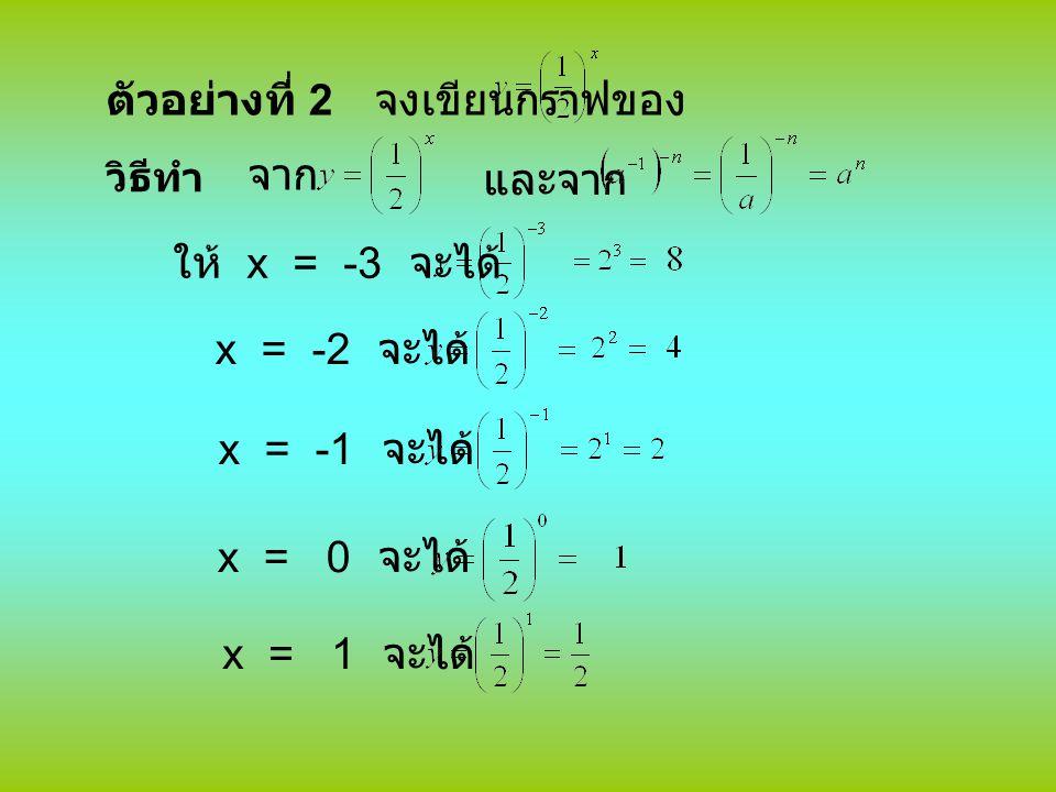 ตัวอย่างที่ 2 จงเขียนกราฟของ