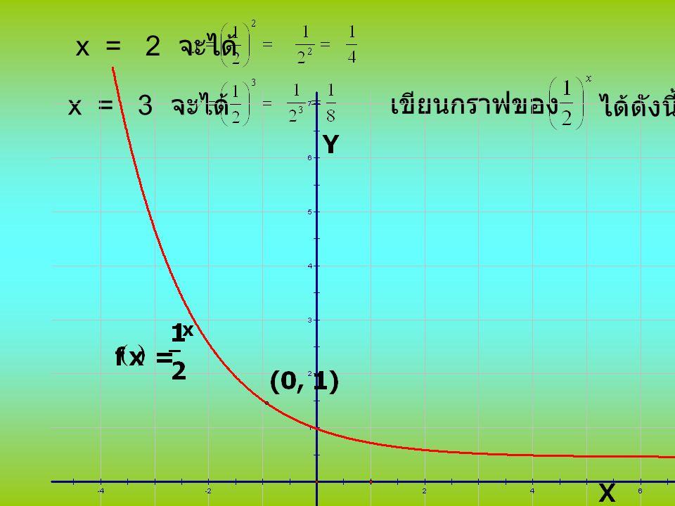 x = 2 จะได้ x = 3 จะได้ เขียนกราฟของ ได้ดังนี้