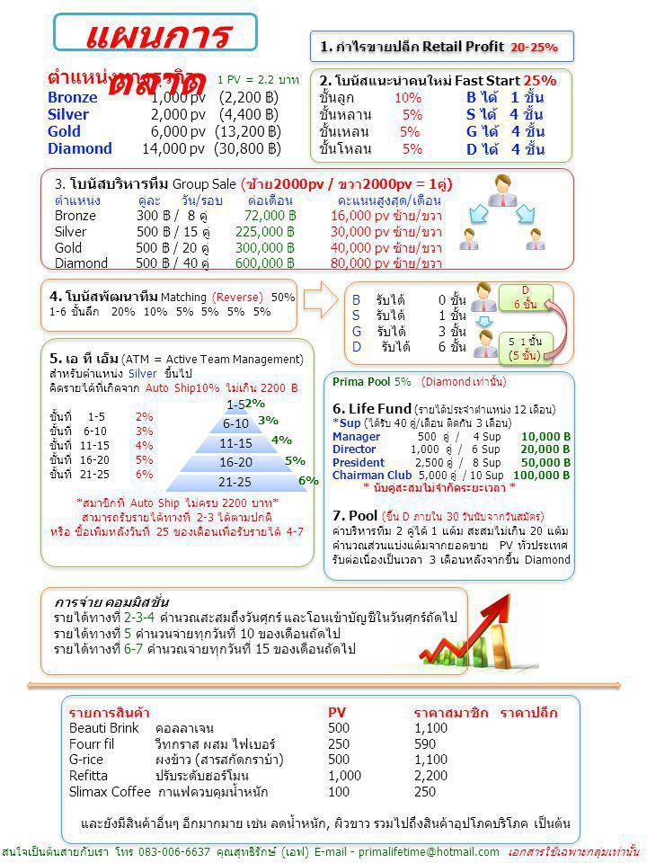 แผนการตลาด ตำแหน่งทางธุรกิจ Bronze 1,000 pv (2,200 ฿) ชั้นลูก 10%