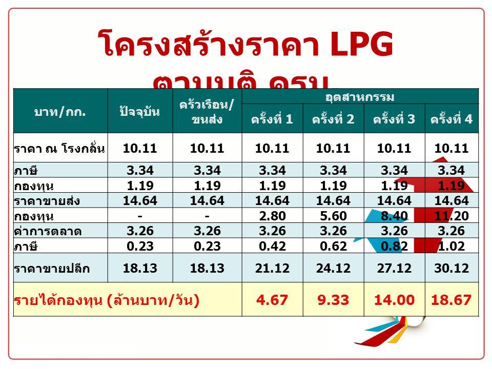 โครงสร้างราคา LPG ตามมติ ครม.