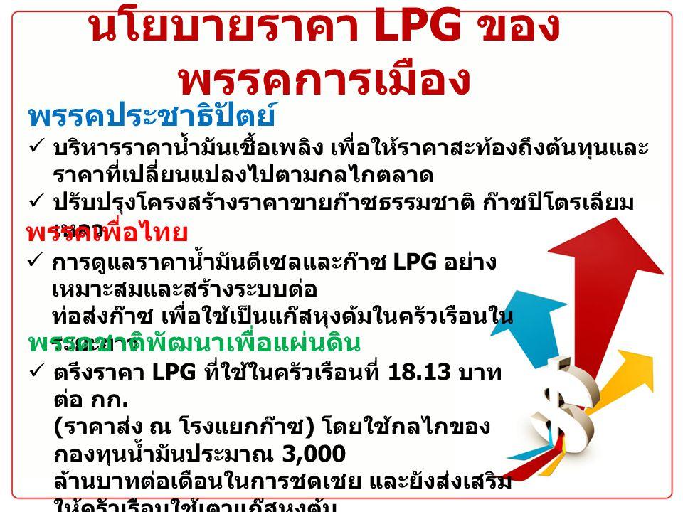 นโยบายราคา LPG ของพรรคการเมือง