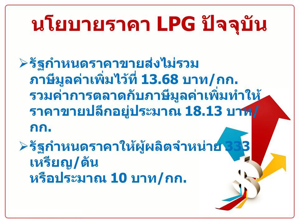 นโยบายราคา LPG ปัจจุบัน