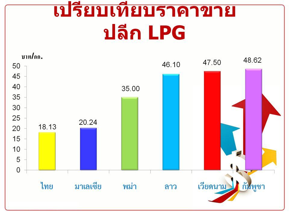 เปรียบเทียบราคาขายปลีก LPG