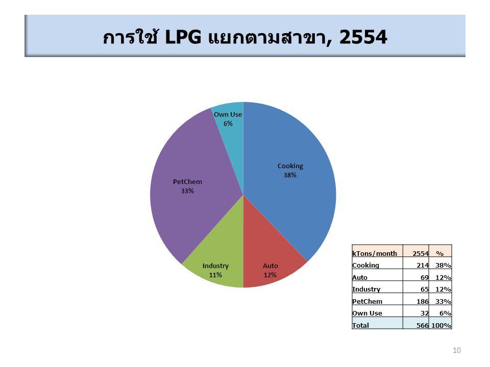 การใช้ LPG แยกตามสาขา, 2554 kTons/month 2554 % Cooking 214 38% Auto 69