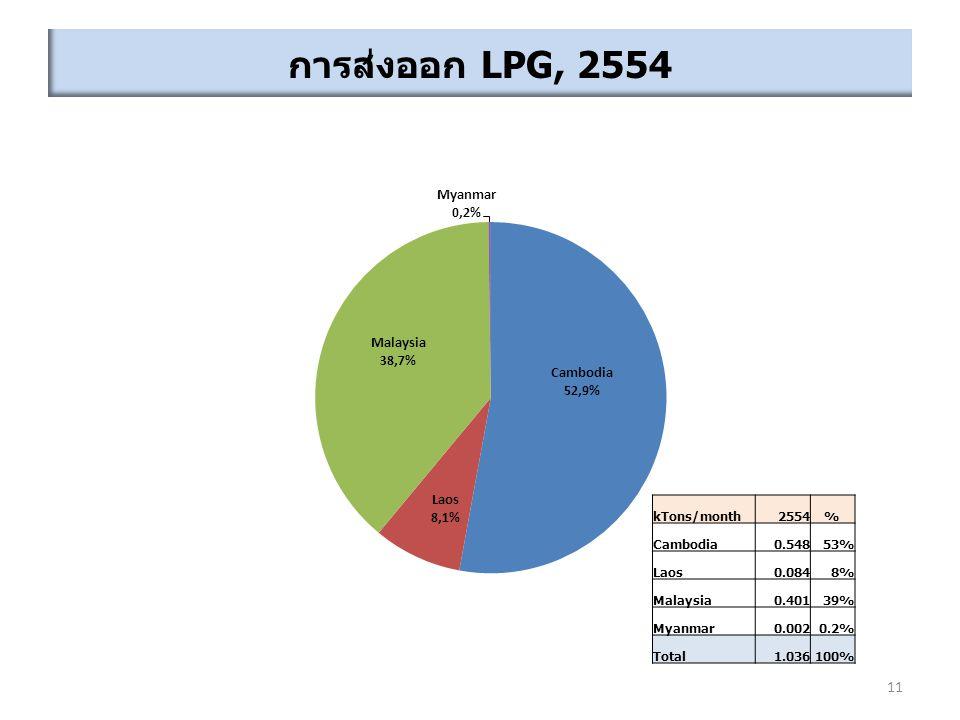 การส่งออก LPG, 2554 kTons/month 2554 % Cambodia 0.548 53% Laos 0.084