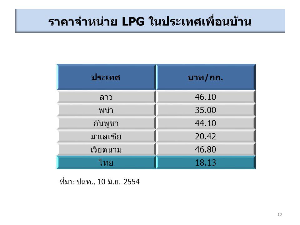 ราคาจำหน่าย LPG ในประเทศเพื่อนบ้าน