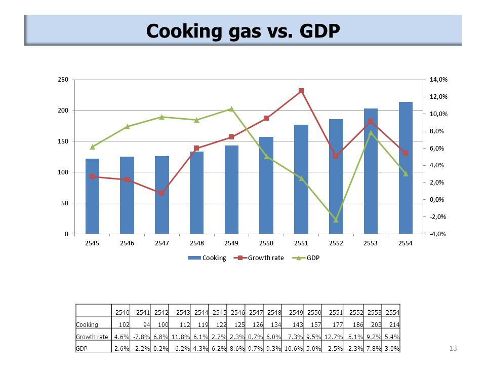 Cooking gas vs. GDP 2540. 2541. 2542. 2543. 2544. 2545. 2546. 2547. 2548. 2549. 2550. 2551.