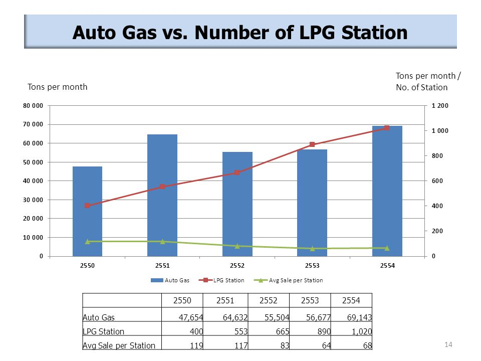 Auto Gas vs. Number of LPG Station