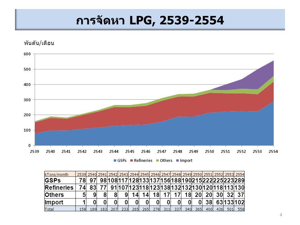 การจัดหา LPG, 2539-2554 พันตัน/เดือน GSPs 78 97 98 108 117 128 133 137