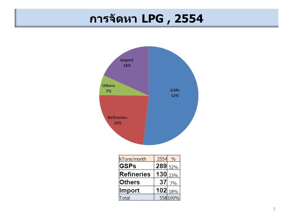 การจัดหา LPG , 2554 GSPs 289 Refineries 130 Others 37 Import 102