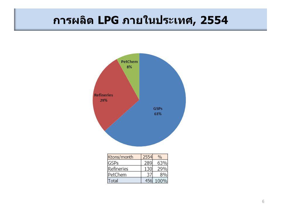 การผลิต LPG ภายในประเทศ, 2554