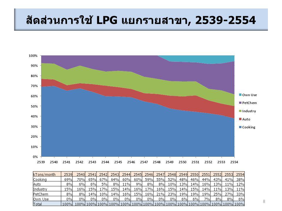 สัดส่วนการใช้ LPG แยกรายสาขา, 2539-2554