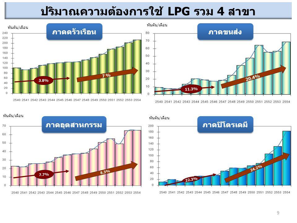 ปริมาณความต้องการใช้ LPG รวม 4 สาขา