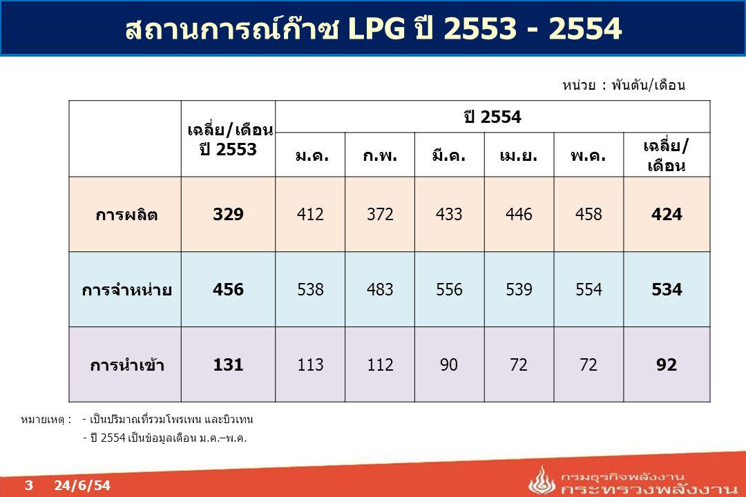 สถานการณ์ก๊าซ LPG ปี 2553 - 2554 เฉลี่ย/เดือน ปี 2553 ปี 2554 ม.ค.