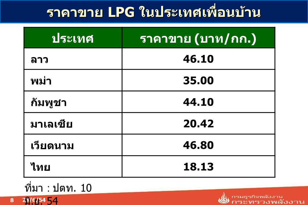 ราคาขาย LPG ในประเทศเพื่อนบ้าน