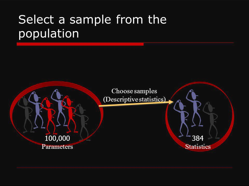 Select a sample from the population