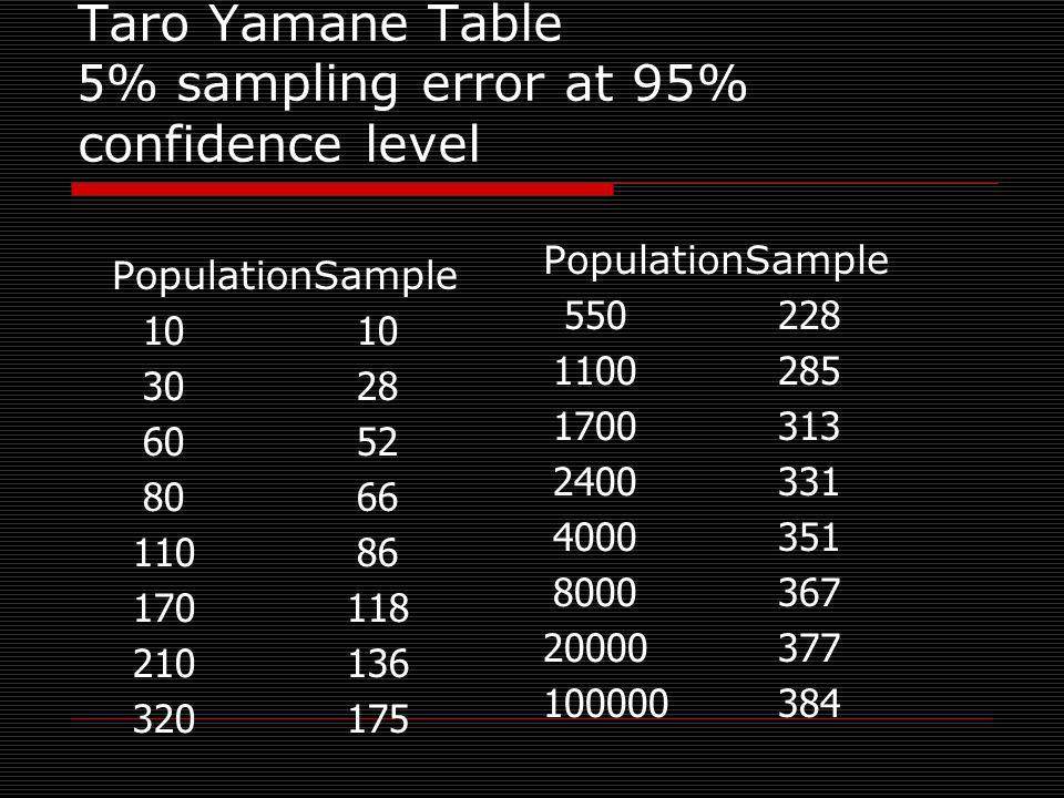 Taro Yamane Table 5% sampling error at 95% confidence level