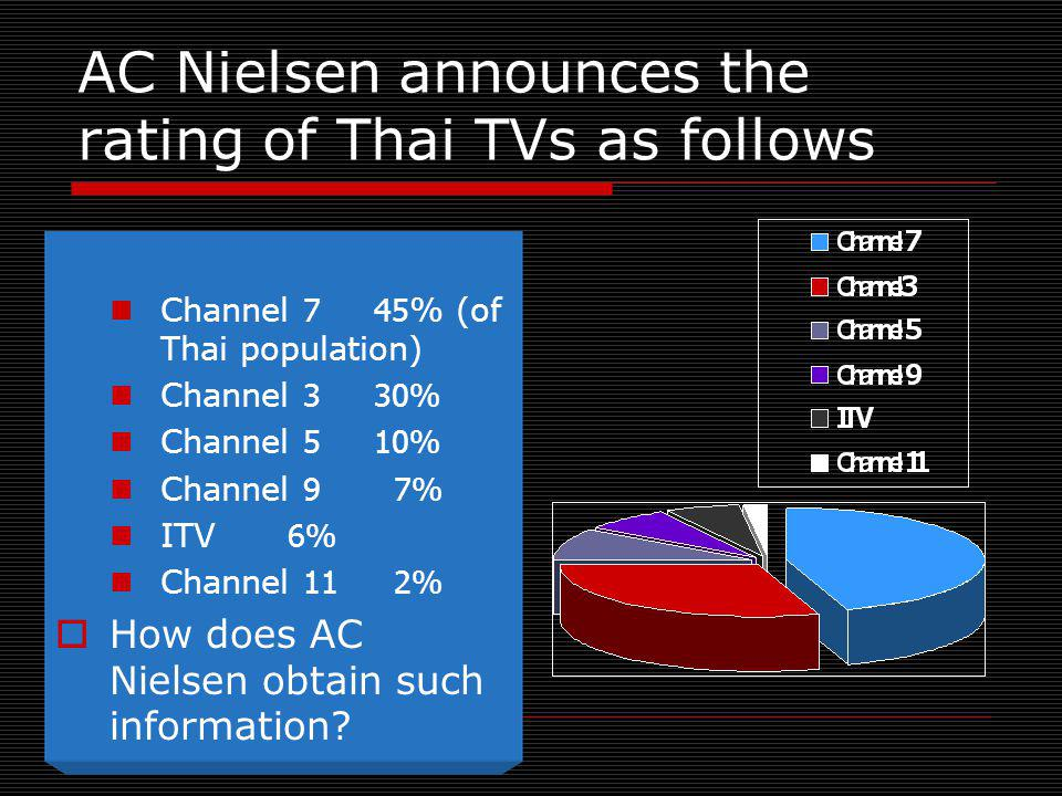 AC Nielsen announces the rating of Thai TVs as follows