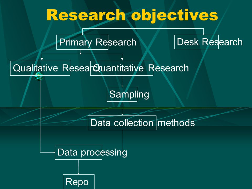 Research objectives Primary Research Desk Research