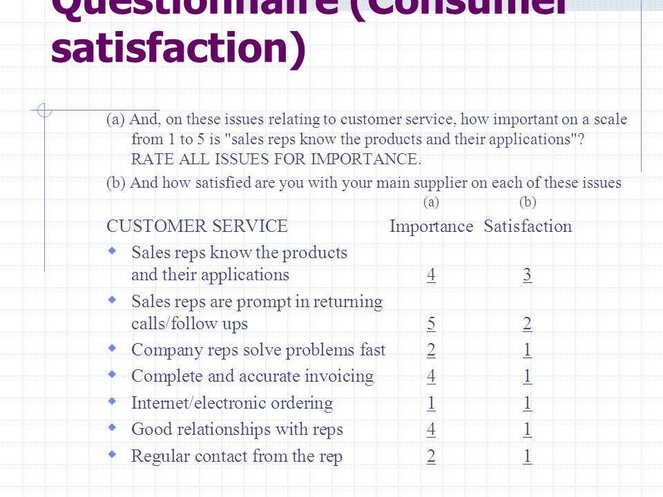 Questionnaire (Consumer satisfaction)