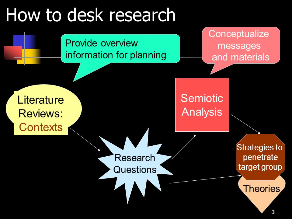 How to desk research Semiotic Literature Analysis Reviews: Contexts