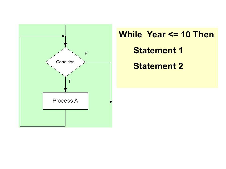 While Year <= 10 Then Statement 1 Statement 2