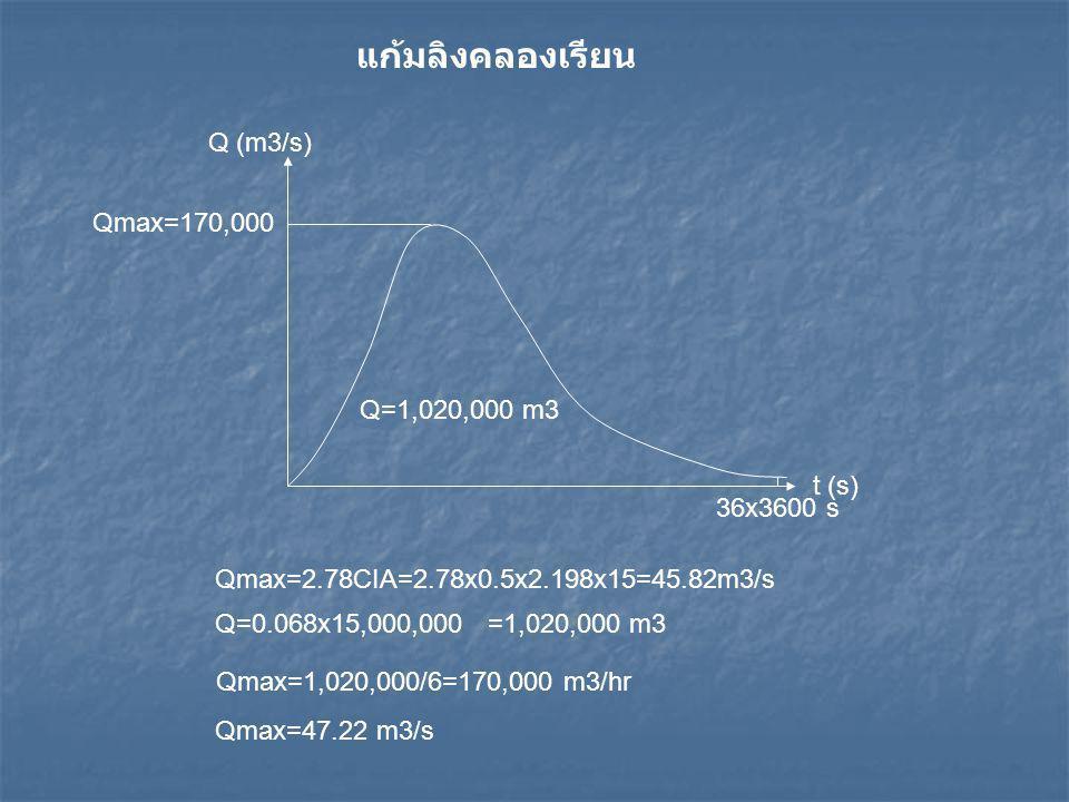 แก้มลิงคลองเรียน Q (m3/s) Qmax=170,000 Q=1,020,000 m3 t (s) 36x3600 s