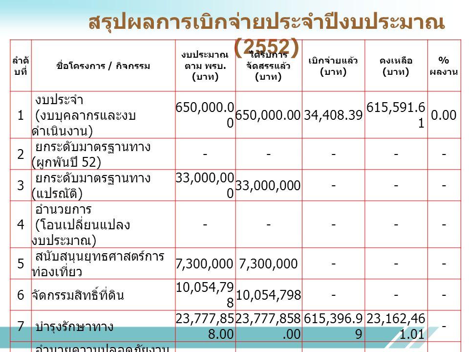 สรุปผลการเบิกจ่ายประจำปีงบประมาณ (2552)