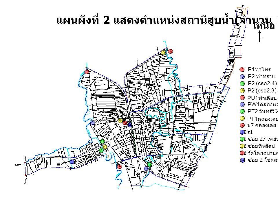แผนผังที่ 2 แสดงตำแหน่งสถานีสูบน้ำ(จำนวน 14 สถานี)