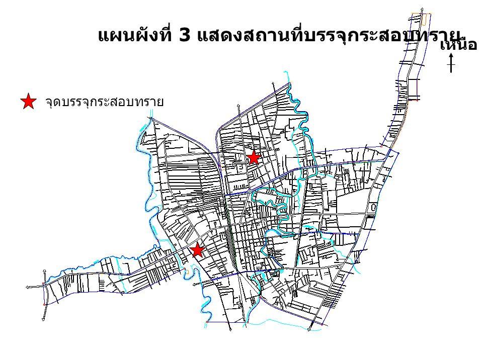 แผนผังที่ 3 แสดงสถานที่บรรจุกระสอบทราย