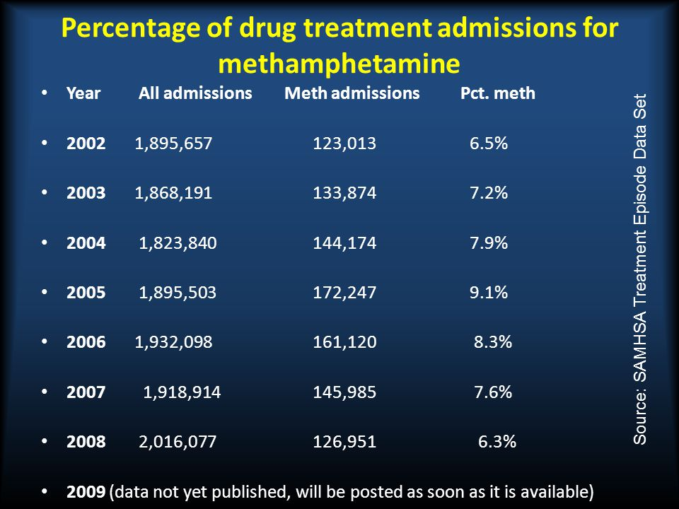 Percentage of drug treatment admissions for methamphetamine