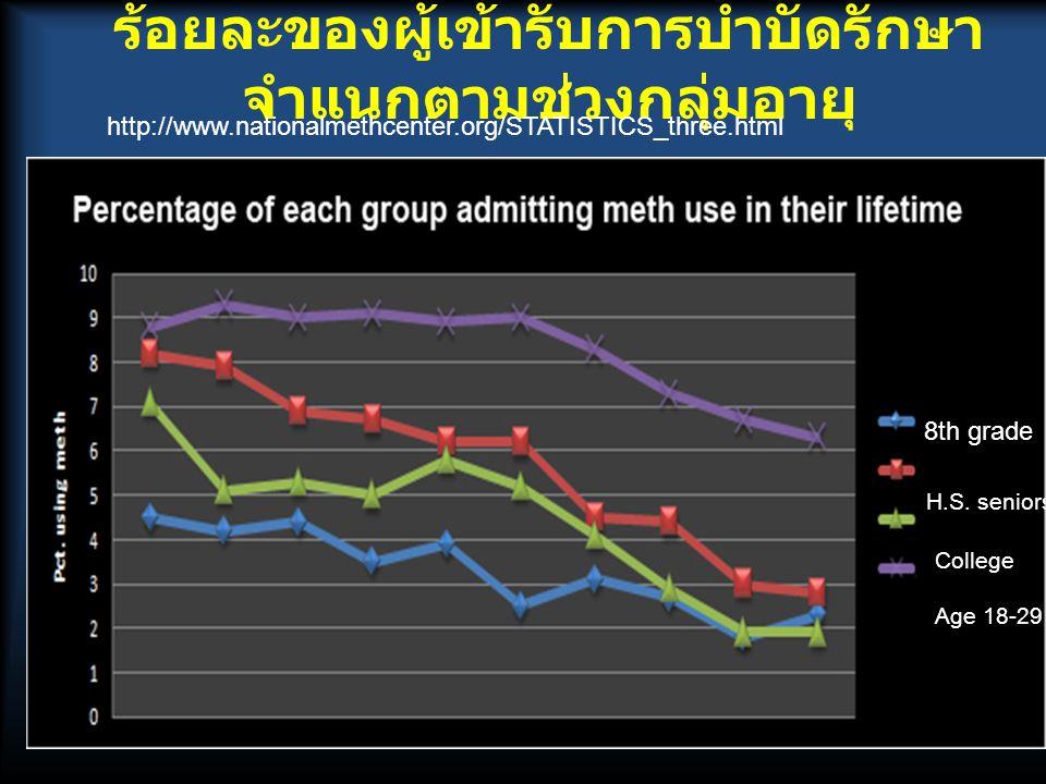 ร้อยละของผู้เข้ารับการบำบัดรักษาจำแนกตามช่วงกลุ่มอายุ