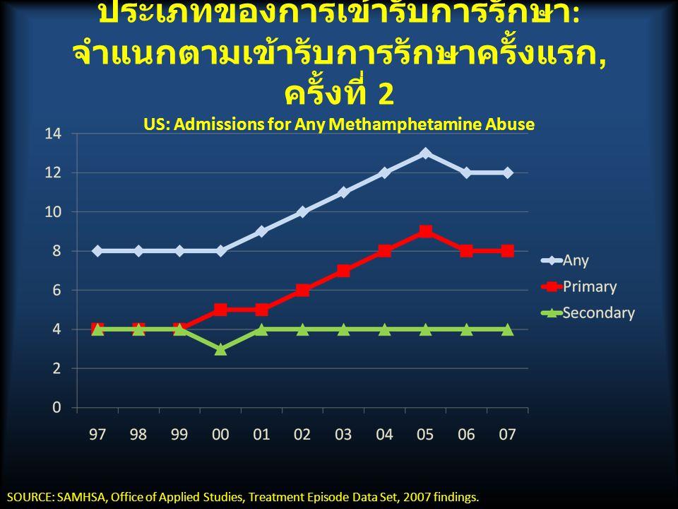 ประเภทของการเข้ารับการรักษา: จำแนกตามเข้ารับการรักษาครั้งแรก, ครั้งที่ 2 US: Admissions for Any Methamphetamine Abuse