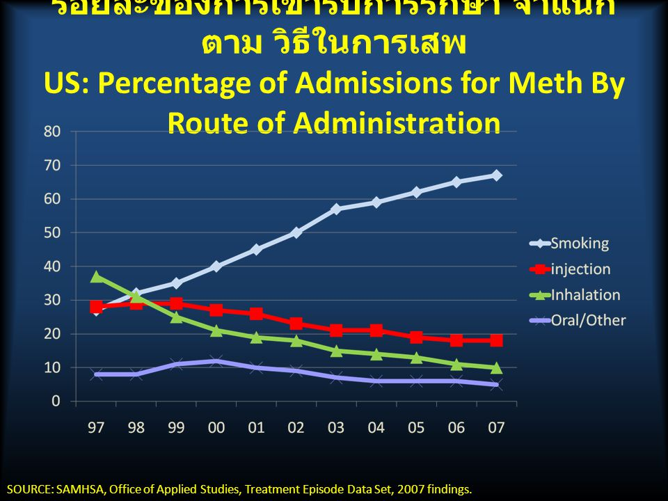 ร้อยละของการเข้ารับการรักษา จำแนกตาม วิธีในการเสพ US: Percentage of Admissions for Meth By Route of Administration