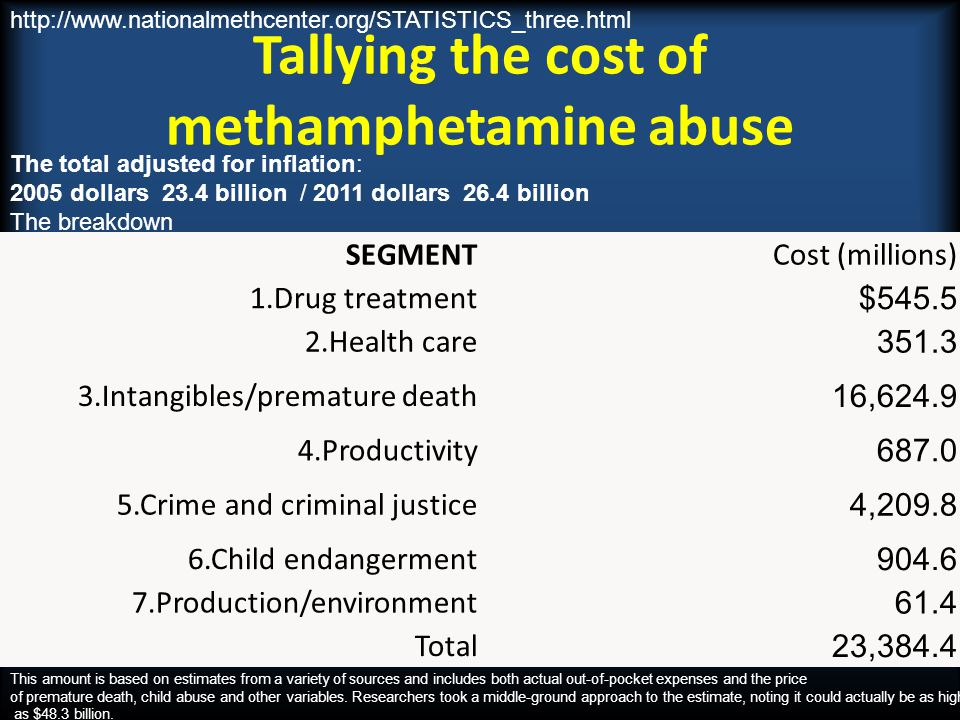 Tallying the cost of methamphetamine abuse