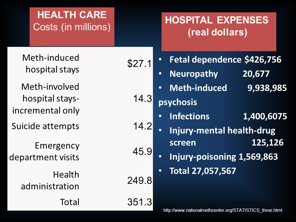 HOSPITAL EXPENSES (real dollars)