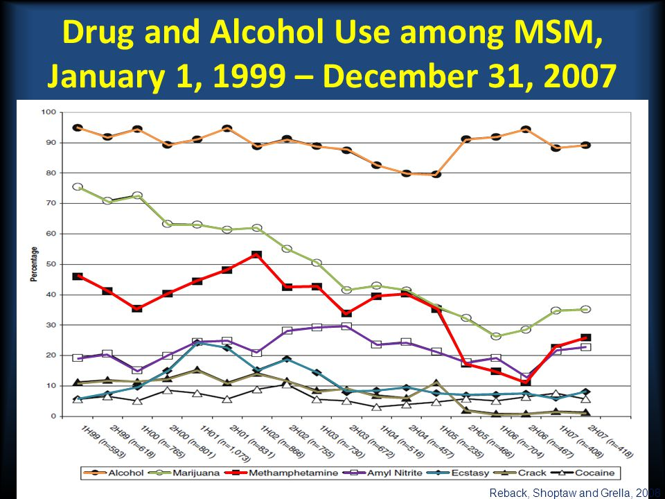 Drug and Alcohol Use among MSM, January 1, 1999 – December 31, 2007
