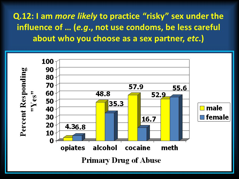 Q.12: I am more likely to practice risky sex under the influence of … (e.g., not use condoms, be less careful about who you choose as a sex partner, etc.)