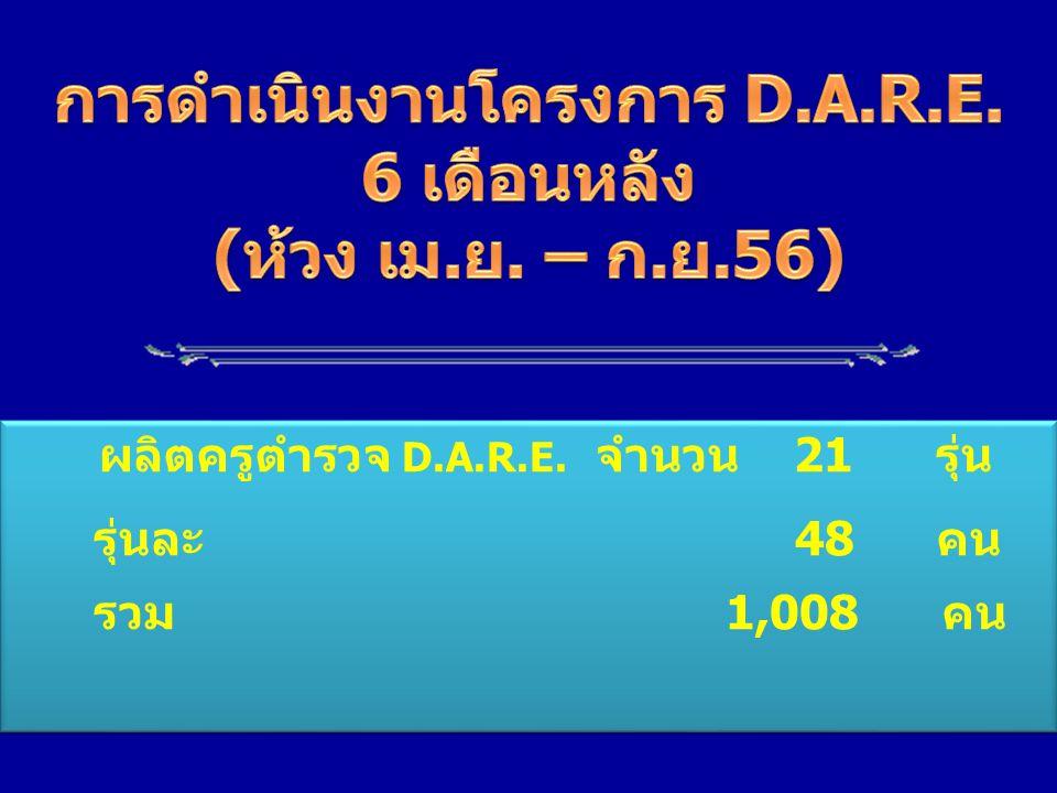 การดำเนินงานโครงการ D.A.R.E.