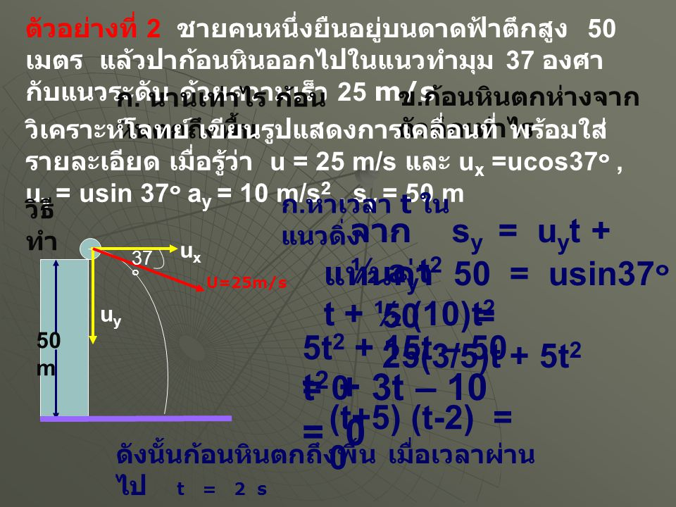 t2 + 3t – 10 = 0 จาก sy = uyt + ½ ayt2 แทนค่า 50 = usin37๐t + ½ (10)t2