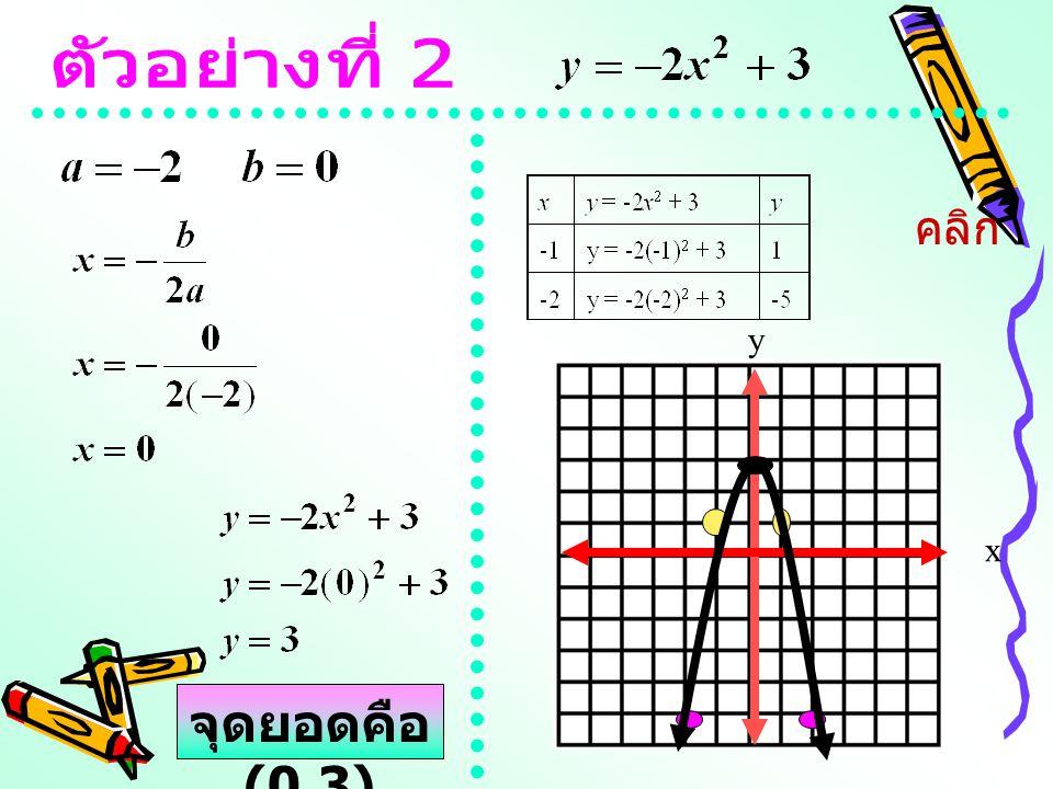 ตัวอย่างที่ 2 คลิก x y จุดยอดคือ (0,3)