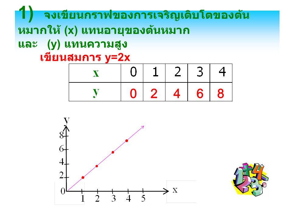 1) จงเขียนกราฟของการเจริญเติบโตของต้นหมากให้ (x) แทนอายุของต้นหมาก และ (y) แทนความสูง เขียนสมการ y=2x